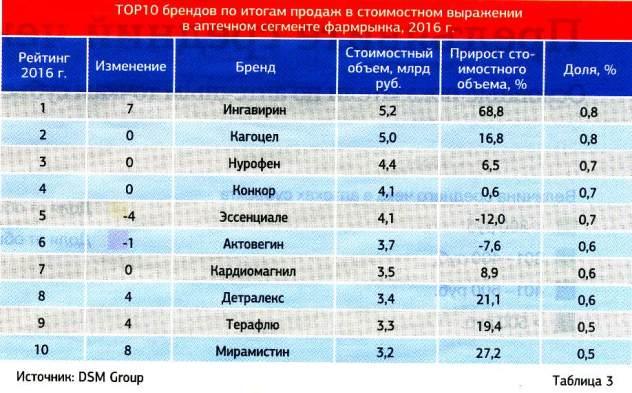 top-trade-2016-lekarstva