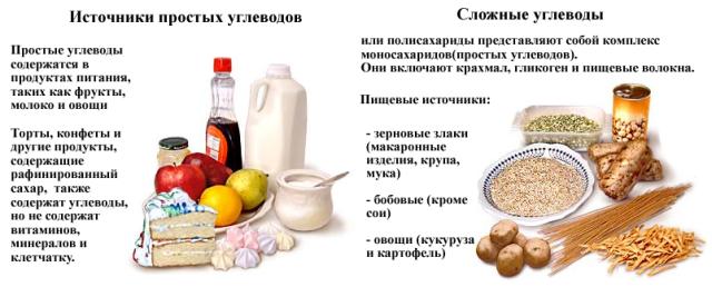 uglevody_prostye_i_slozhnye_tablicaSCDdieta.png