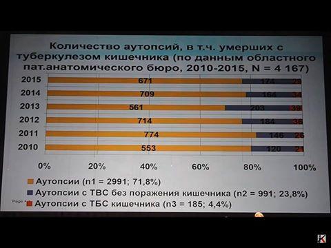 статистика ТБ ИРКУТСК